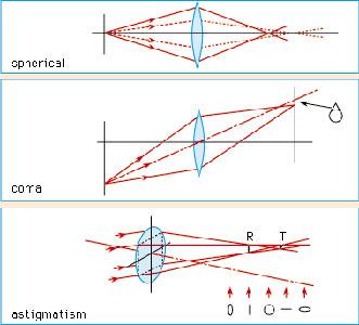 Абберации оптических систем
